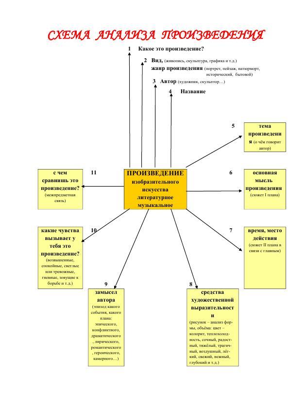 Схема анализа произведения